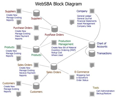 web hosting diagram e commerce block diagram wiring diagram with description