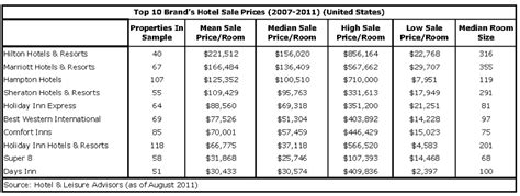 normal hotel room size hnn 10 largest hotel brands average sale prices
