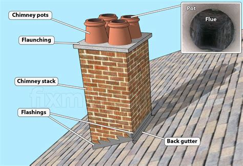 Chimney Parts Names - chimneys common chimney parts terminology and common