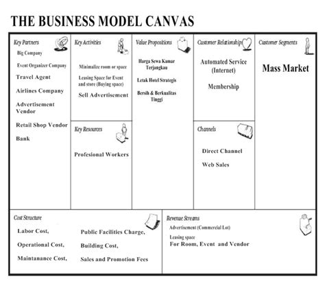 cara membuat business plan hotel intro to marketing service marketing business model canvas