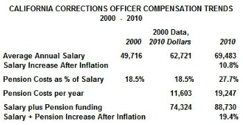 Detention Officer Salary by Safety Compensation Trends 2000 2010 Civ Fi
