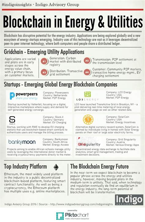 pattern energy credit rating 172 best blockchain images on pinterest blockchain