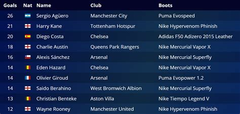 epl top scorer 2014 15 premier league the battle of the boots footy