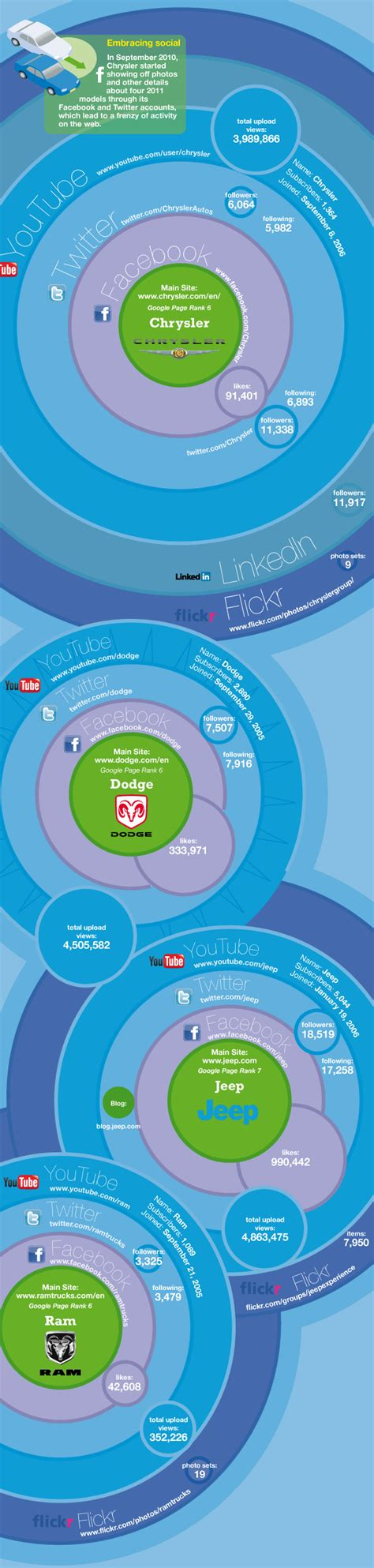 chrysler media site hoe sociaal is de auto industrie infographic autofans