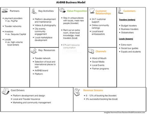 airbnb business model airbnb business model canvas google search