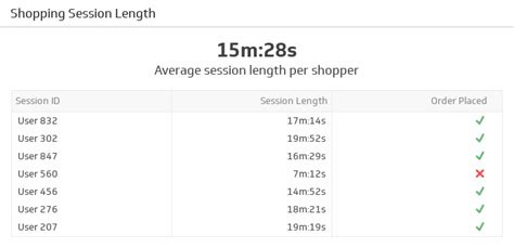 On Time Delivery Ecommerce Kpi Exles Klipfolio On Time Delivery Kpi Template