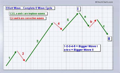 stock pattern theory triple 000 and sub penny chart plays message board