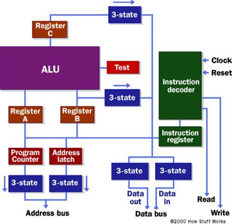 microprocessor logic   howstuffworks