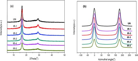 xrd pattern of polyacrylonitrile the effect of γ ray irradiation on the microstructure and