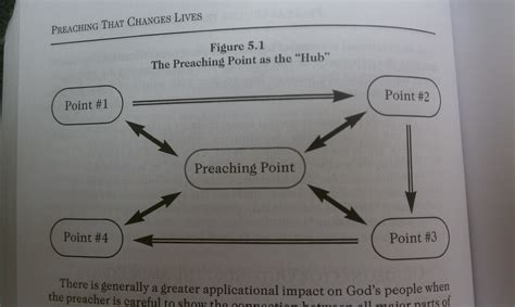 Fashioned Sermon Outlines by Getting To The Point In Your Preaching Craigthompson Org