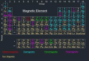 Cr Element Periodic Table Magnetic Element