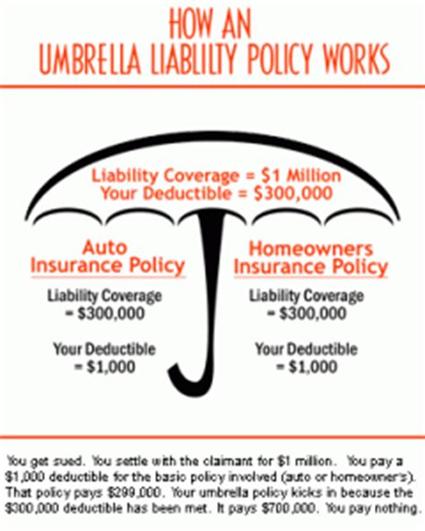 How Does An Umbrella Policy Work And How Much Does It Cost