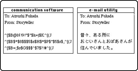 two approaches to japanese e mail