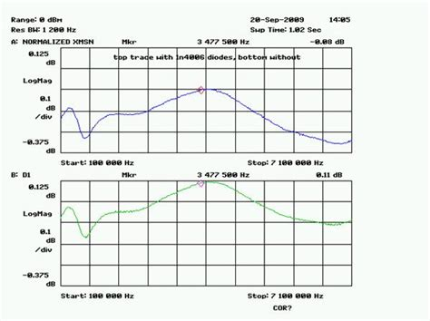 loop protection diode diode dbm 28 images diode dbm 28 images sma pin schottky limiter 100 watts peak power 14 dbm