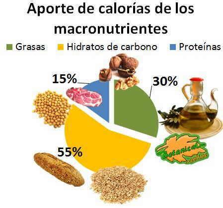 alimento meno calorico reader comments