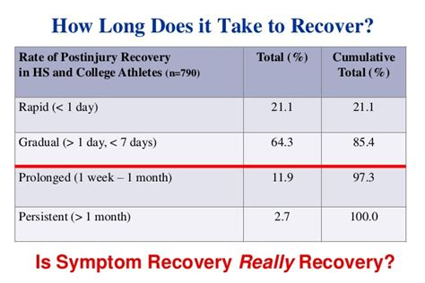 how long does it take to recover from ac section future directions in tbi research leveraging sports