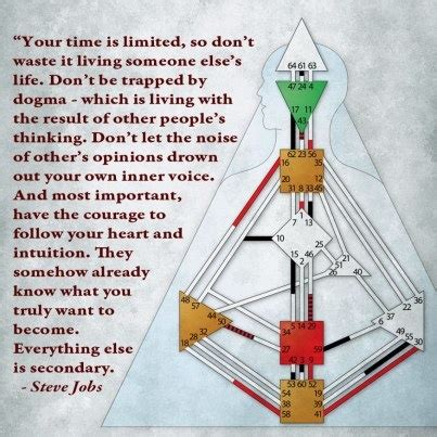 Design By Humans Careers | human design chart with quote from steve jobs human