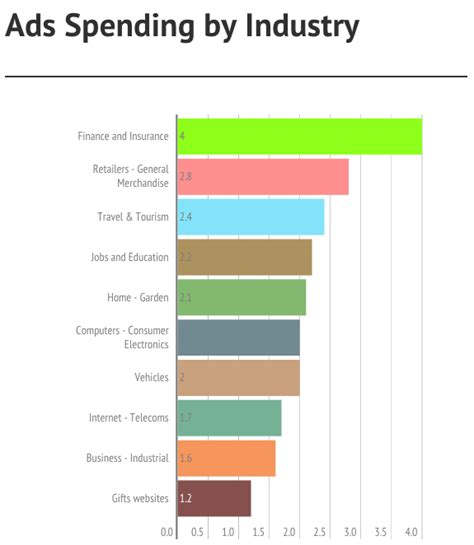 12 companies that spend the most on advertising naibuzz top adwords yearly spendings top spenders who spends