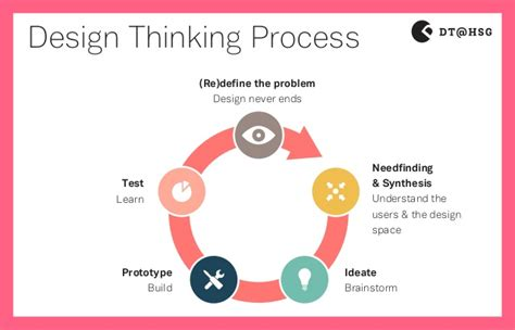 design thinking understand design thinking method sticker 2014