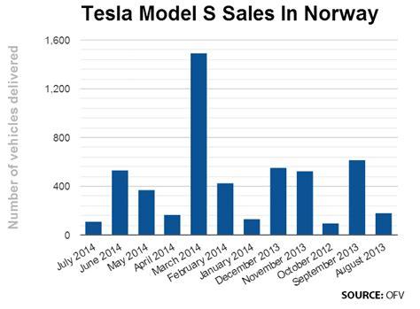 Tesla Sales Europe Tesla In 436 Model S Sedans Are Being Delivered