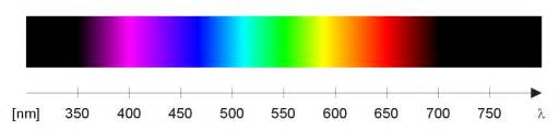 wavelength color spectrum visible spectrum