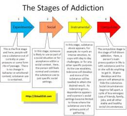 The stages of addiction images frompo