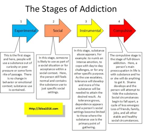 Stages Of Detox by The Stages Of Addiction