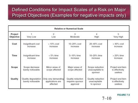 Chapter 7 managing risk