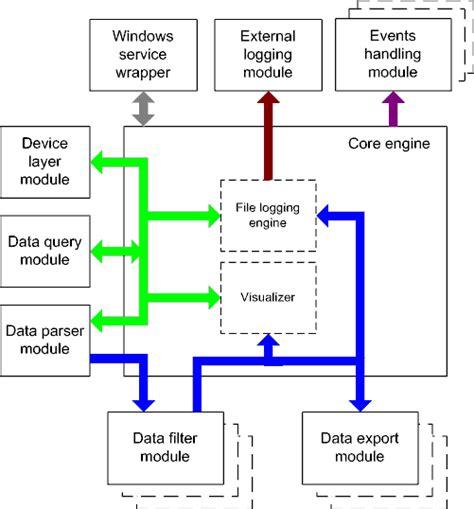diagram data data flow diagram