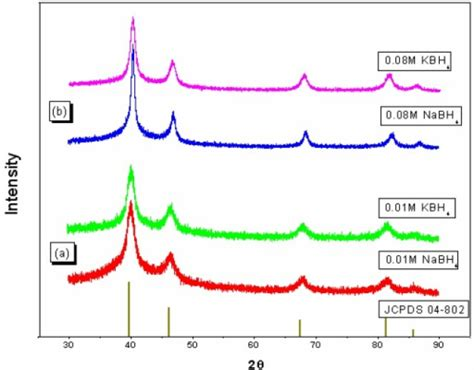 xrd pattern of platinum x ray diffraction pattern of the pt nafion 174 electrod