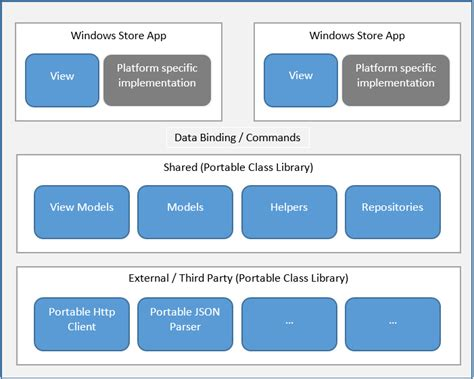 mvvm pattern in android sharing code between windows store phone apps using mvvm