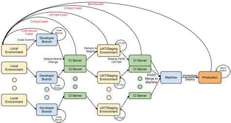 continuous integration diagram assembla continuous integration