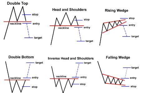 Pengertian Patterns Of Action Adalah | tiga 3 kategori chart patterns belajar trading forex dan