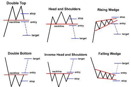Tiga 3 Kategori Chart Patterns   Belajar Trading Forex dan
