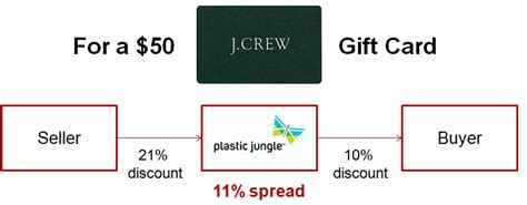 J Crew Discount Gift Card - gift cards 110 billion sold in the us in 2012 consultant s mind