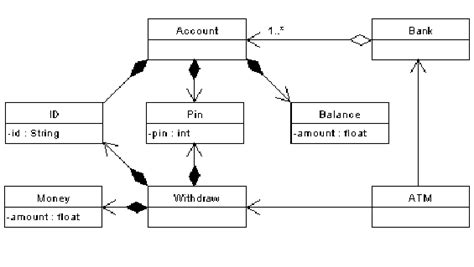 class diagram of atm system class diagram description for atm system choice image