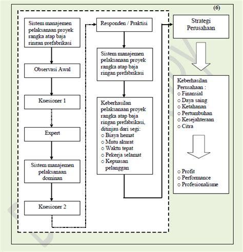 Manajemen Desain Adalah | manajemen penelitian desain penelitian kualitatif share