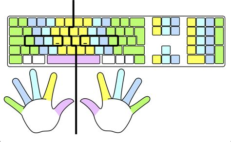 keyboard layout finger position file typing colour for finger positions svg wikimedia