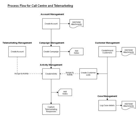 call center process flow diagram call centre process flow dave lole uncategorized