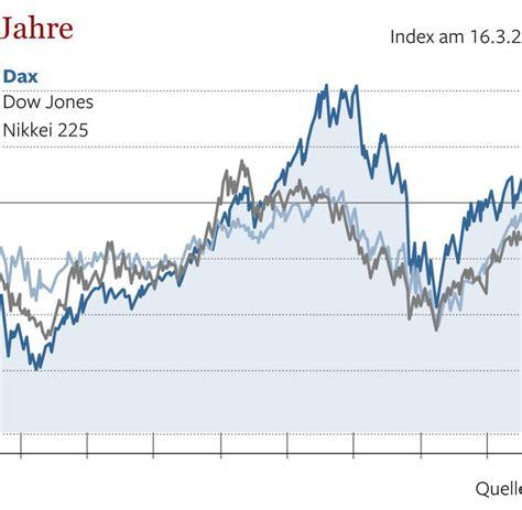 deutsche bank dax bullenmarkt deutsche bank rechnet mit dax bei 10 000