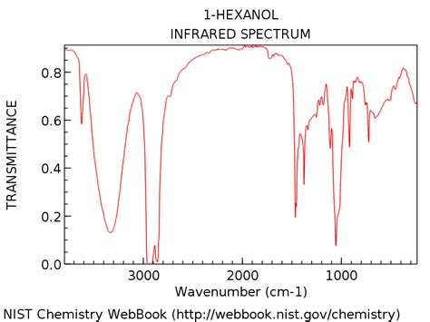 ir spectrum analysis infrared spectroscopy a quick primer on interpreting