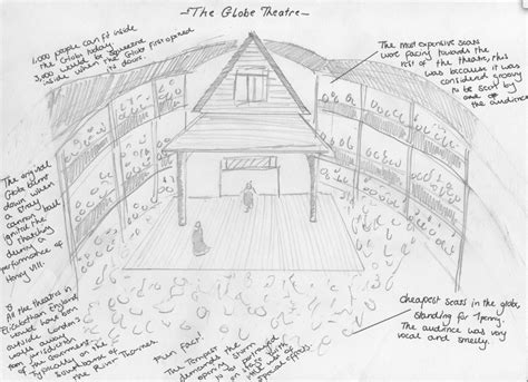 globe theatre diagram the original globe theatre diagram the get free image