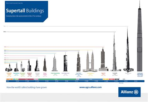 worlds tallest building 2014 the race to build world s tallest building rediff com