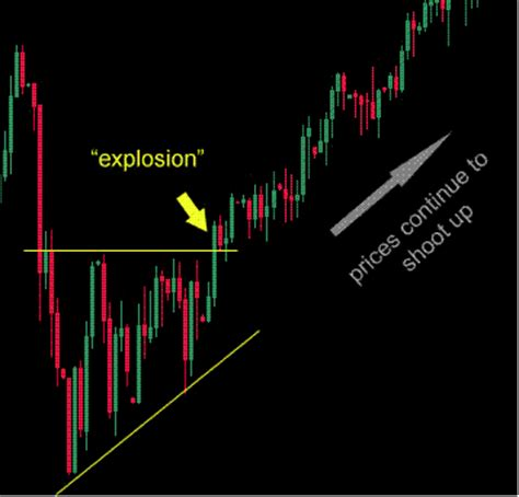 triangle pattern indicator mt4 triangle breakouts forex trading system forex strategies