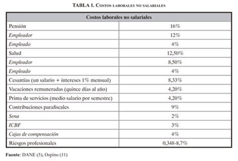 porcentaje de aportes a la seguridad social en colombia ao 2016 public policies on social security for the protection of