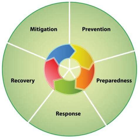 emergency management planning cycle evolution of em tuscaloosa county ema