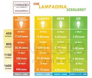 led le watt luce a led da quanti lumen ecco la tabella comparativa