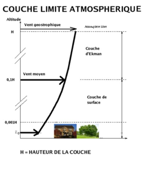 Couche Definition by Couche Limite D 233 Finition Et Explications