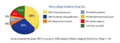 how to dropout of college college university college university dropout rate