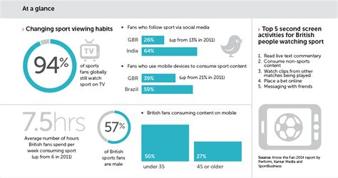 Strategy Mba Sponsorship by How Sport Sponsorship Is Joining The Digital Age